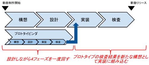 ウォーターフォール+プロトタイプモデル