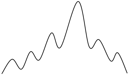 広義の波状線