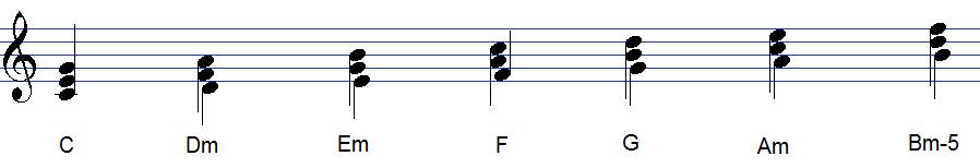 ハ長調の固有和音