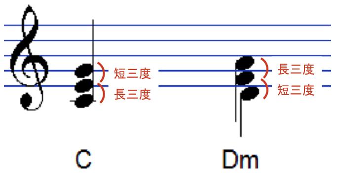 3度の堆積による和音