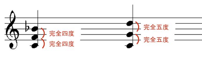 4度と5度の堆積による和音