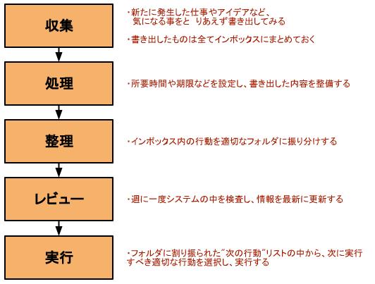 GTD実践の5ステップ