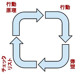 収穫の循環