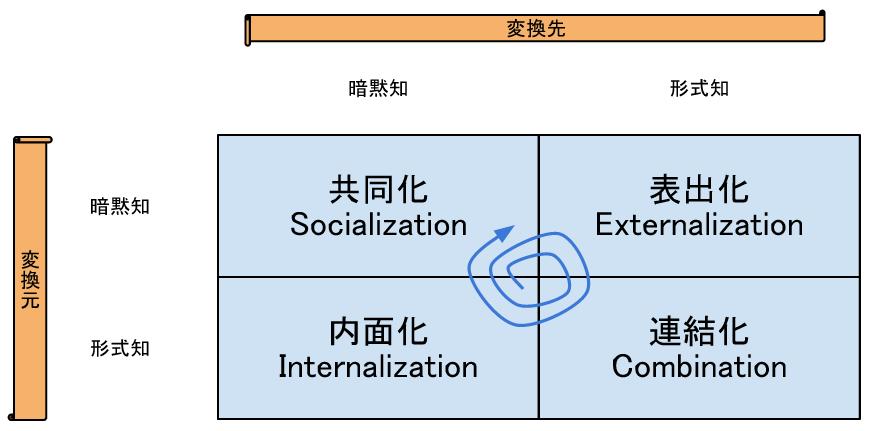4つの知識変換モード
