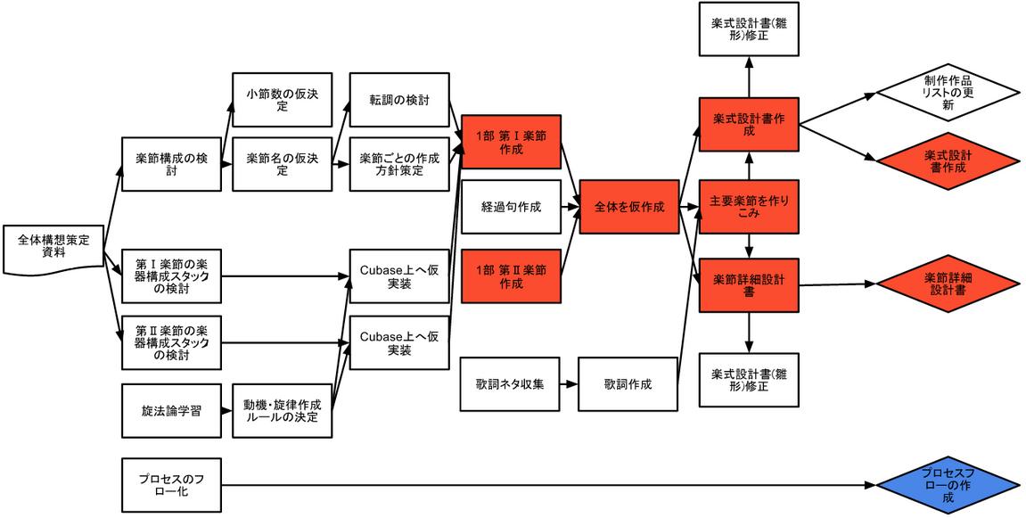 設計フェーズのワークプロセス(例)