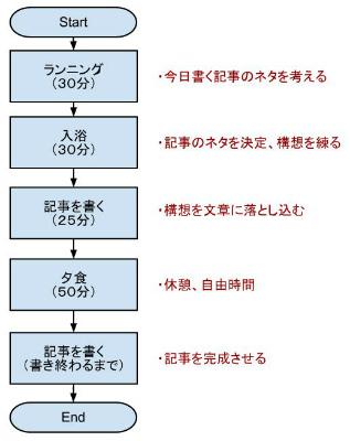 ブログ記事作成フロー