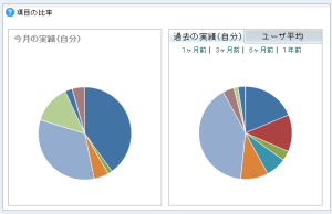 円グラフによる分析