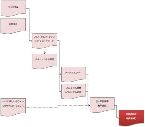 ドキュメント体系図
