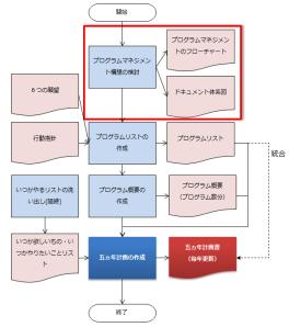 プログラムマネジメント構想