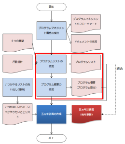 プログラム概要の策定