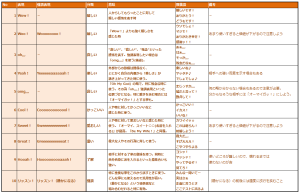 """jMatsuzaki流""感情表現の一覧表"