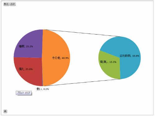 時間管理マトリクス 円グラフ